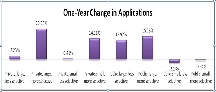 Record Number of College Applications This Year